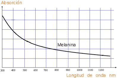 grafico melanina