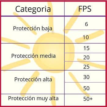 Gráfico FPS de los protectores solares